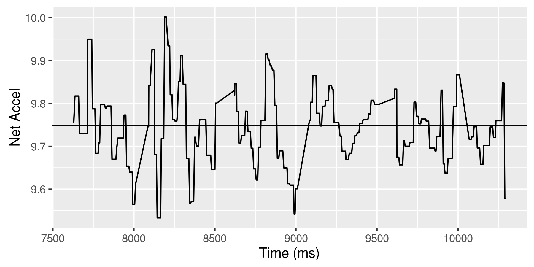 Accelerometer calibration data for the tree