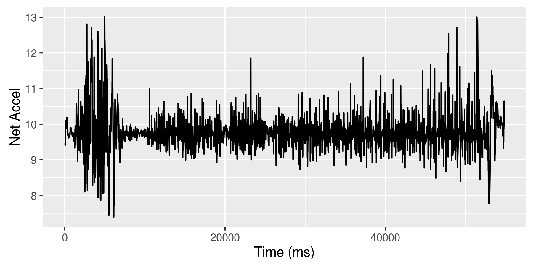 Accelerometer data for the tree