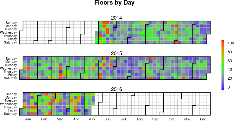 Stairs Climbed Per Day