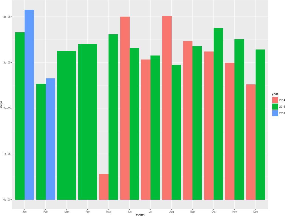 Steps Taken Per Month